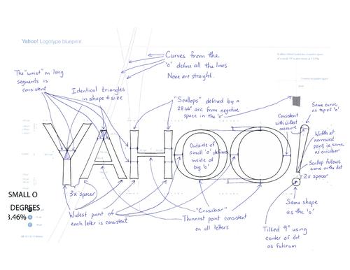 Yahoo logo design blueprint inspiring ux yahoo new logo blueprint malvernweather Gallery